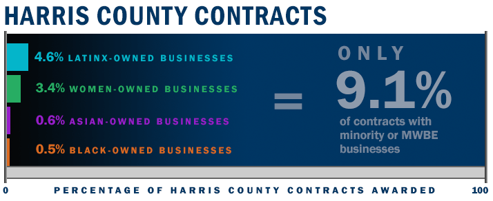 Harris County Contracts: 4.6% Latinx-owned businesses; 3.4% Women-owned businesses; 0.6% Asian-owned businesses; 0.5% Black-owned businesses = only 9.1% of contracts with MWBE businesses